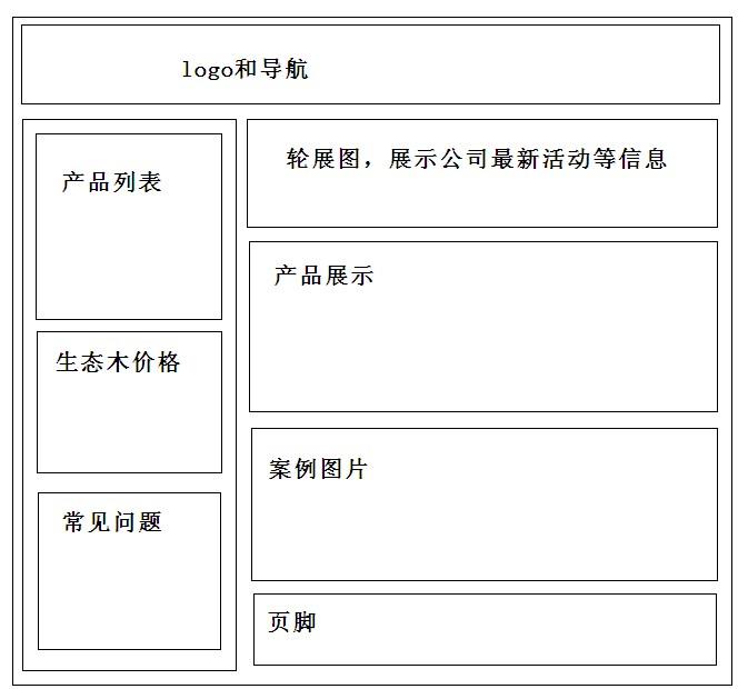 草图设计好后,交给设计师设计吧,网站的颜色搭配,美观度也是非常图片